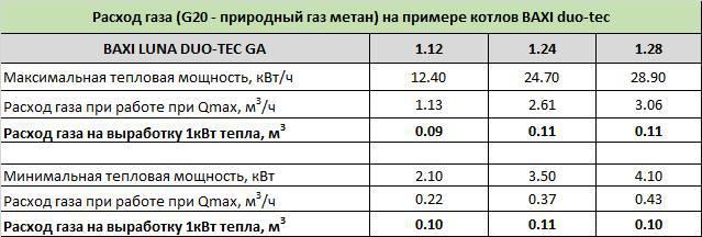 плотность природного газа в котельной