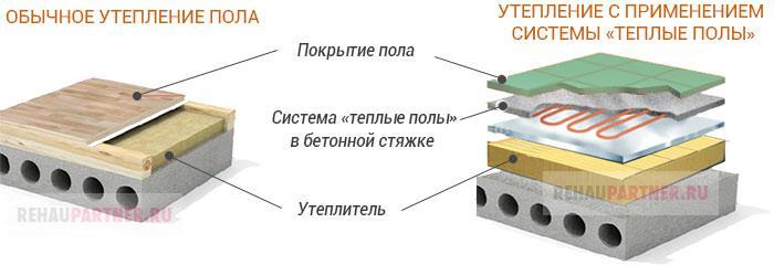 Присоединение части лоджии - строительный форум.
