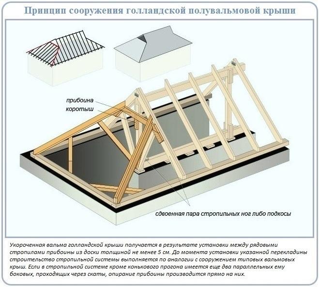 Как своими руками сделать полувальмовую крышу