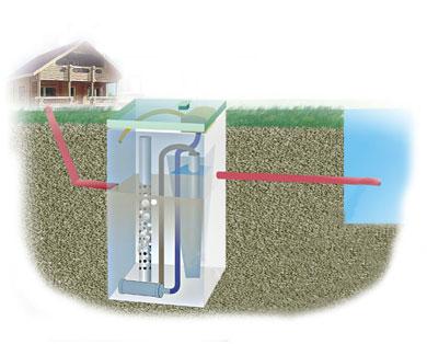 схема проведения канализации в частном доме.