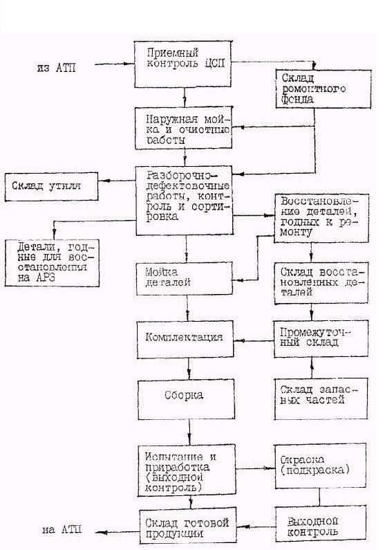 ОНТП 01-91, РД 3107938-0176-91 Общесоюзные нормы технологического проектирования предприятий автомобильного транспорта.