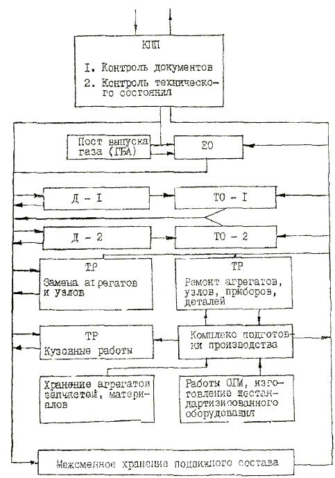 Рис.2.Схема технологического процесса текущего ремонта агрегатов и узлов на ЦСП.